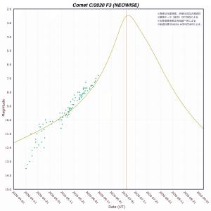 ネオワイズ彗星(C/2020F3)光度