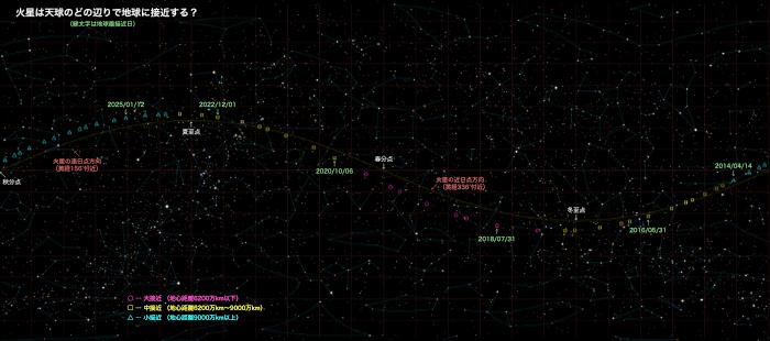 火星接近の位置