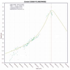 ネオワイズ彗星(C/2020 F3)光度予測
