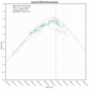 レモン彗星(C/2019 U6)光度予測