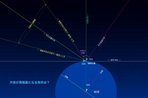 周極星の条件