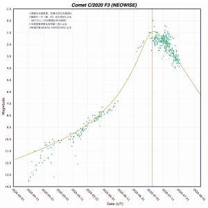 20200722_C/2020F3_light curve