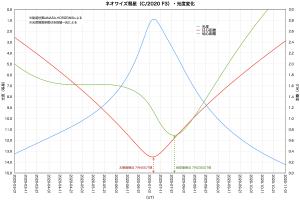 20200719ネオワイズ彗星(C/2020 F3)光度変化