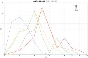 月別の台風発生個数と回数