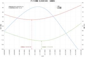 アトラス彗星(C2020 M3)変化グラフ