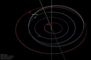 小惑星リュウグウの軌道