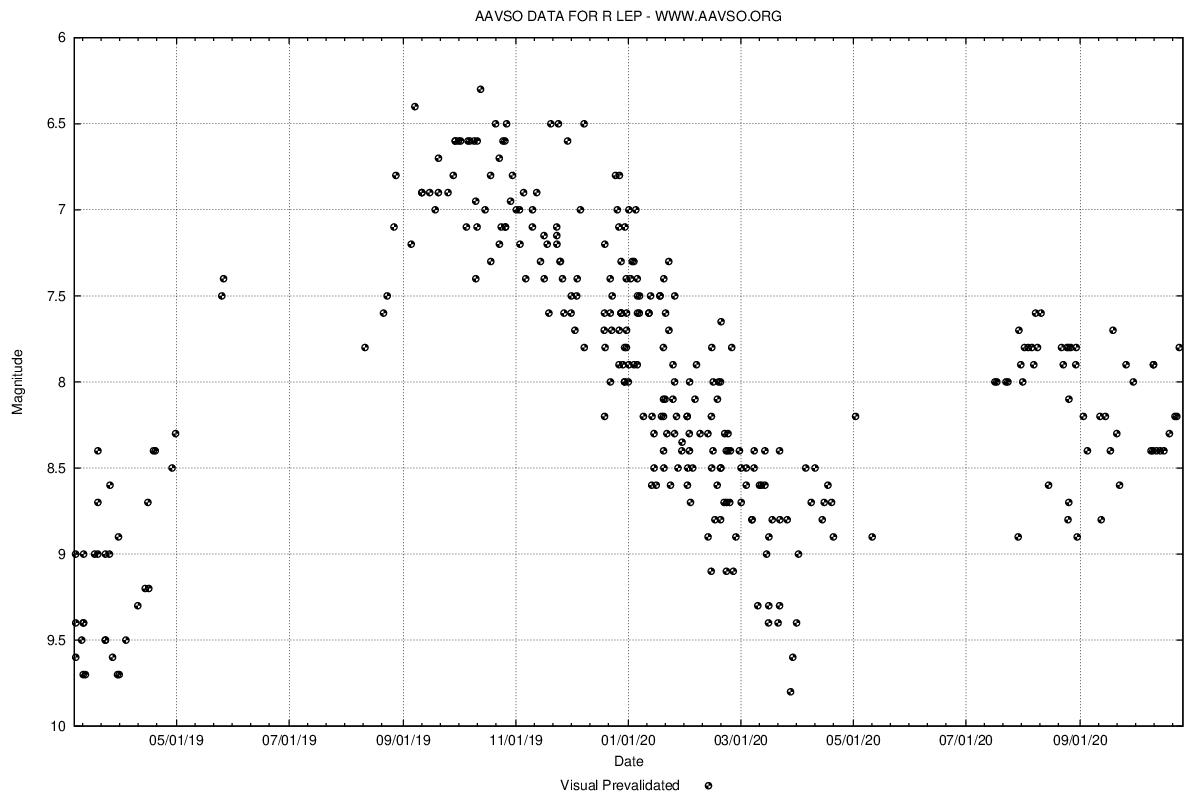 R Lep光度曲線(AAVSO)