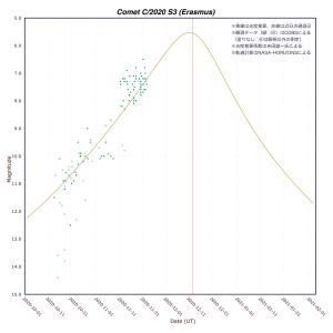 20201123エラスムス彗星(C/2020 S3)光度グラフ