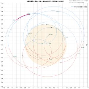 太陽系重心と太陽中心