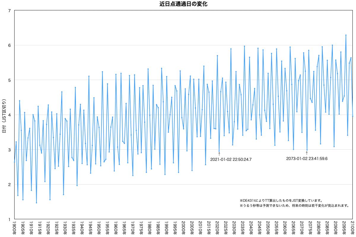 地球の近日点通過日変化(計算値)