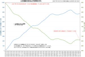 2017年1月-2020年12月頭のLOD累積