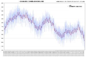 LOD差分の変化(長期)