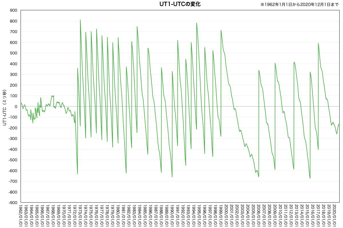 UT1-UTC(長期)