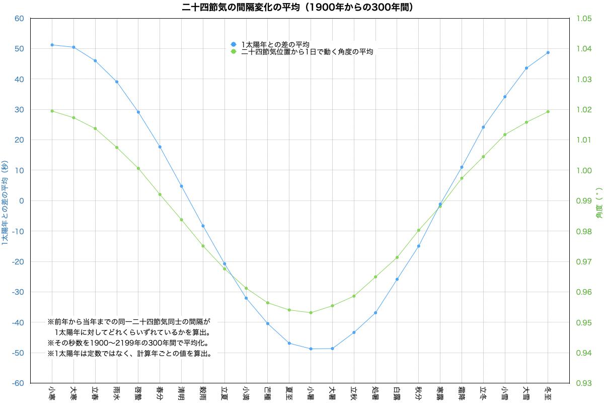 二十四節気間隔のずれ変化平均