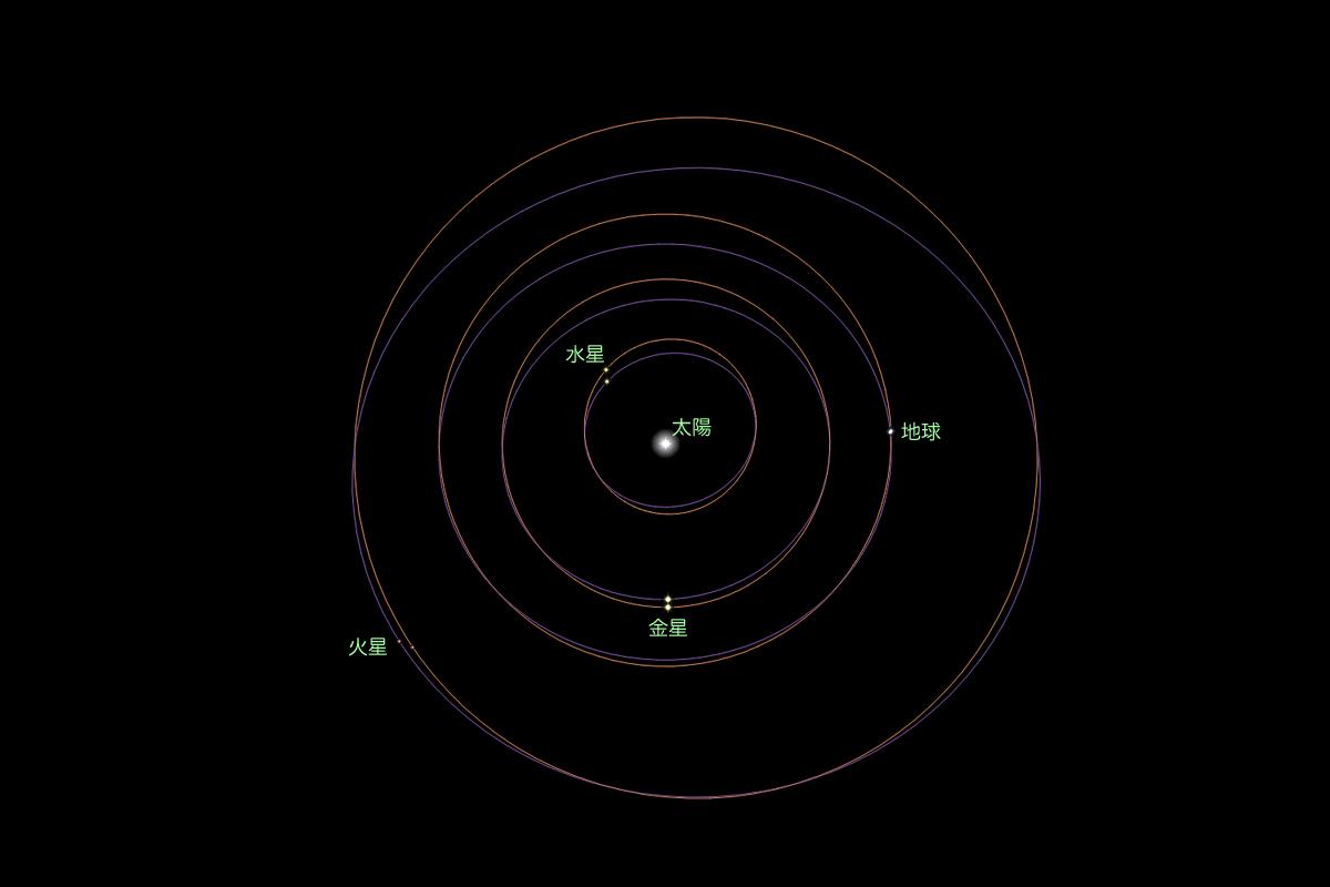 座標系による軌道図の差