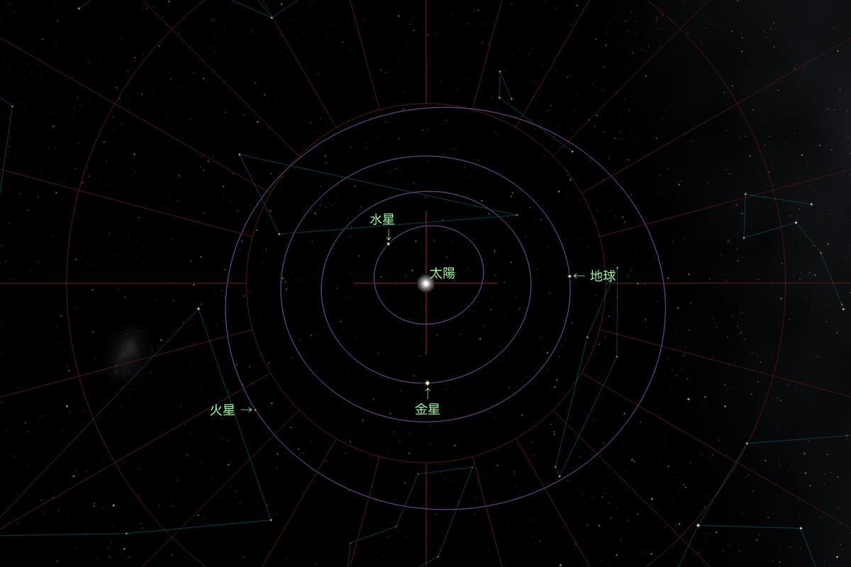 赤道座標系での軌道図
