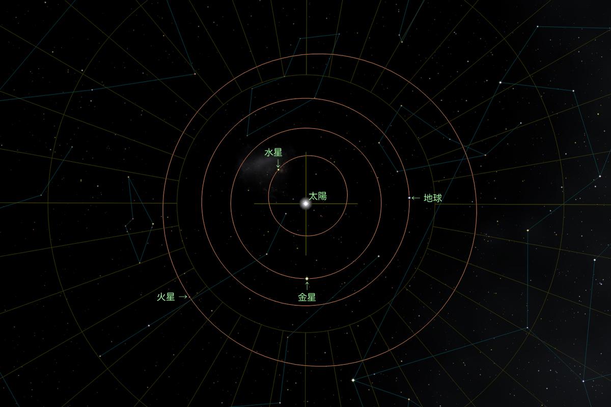 黄道座標系での軌道図