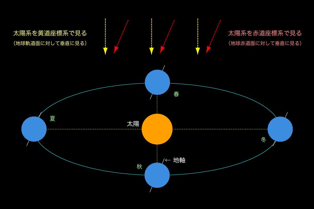 軌道図の見方