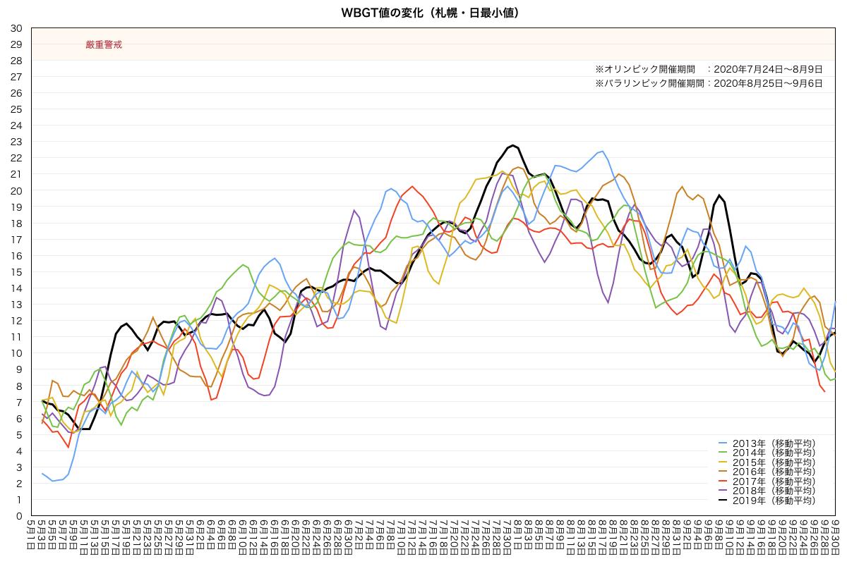 札幌・WBGT日最小値の変化