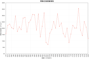 年間ACE合計値の変化