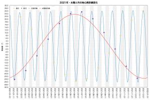 2021年・太陽と月の地心視赤緯変化