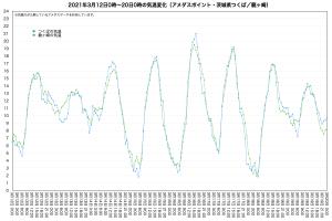 20210312-19アメダス気温(つくば/龍ヶ崎)