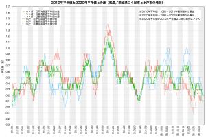 気温・平年値の変化