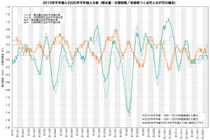 降水量/日照時間・平年値の変化