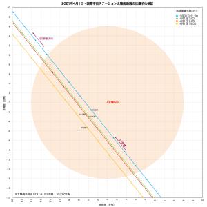 20210401ISS太陽パス検証図1