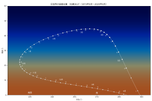宵の明星位置変化(2019年8月〜2020年6月)