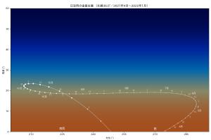 宵の明星位置変化(2021年4月〜2022年1月)