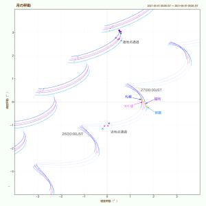 測心秤動比較(2021年5月・中心付近)
